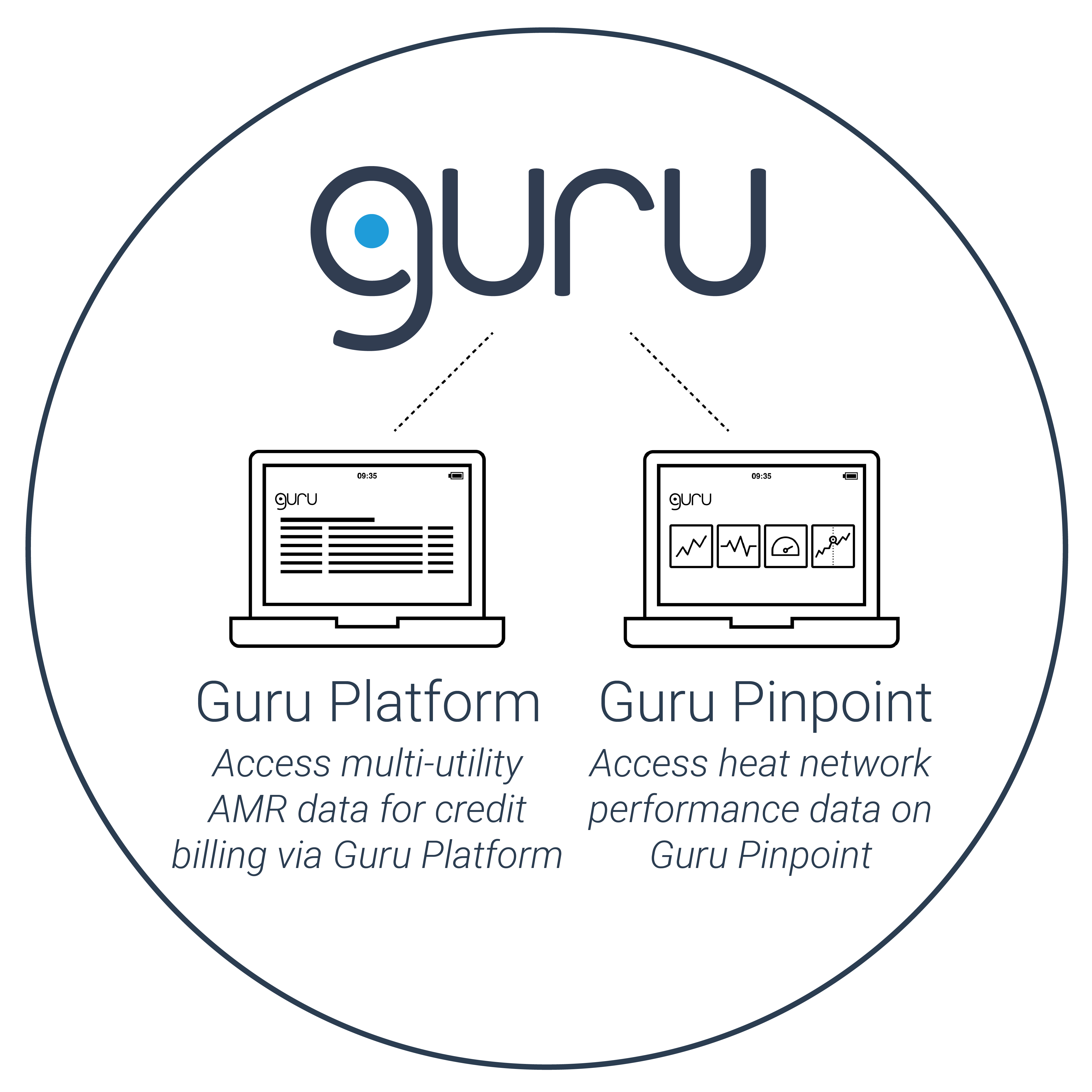 How Guru's technology works 3 (Guru Hub III Core)